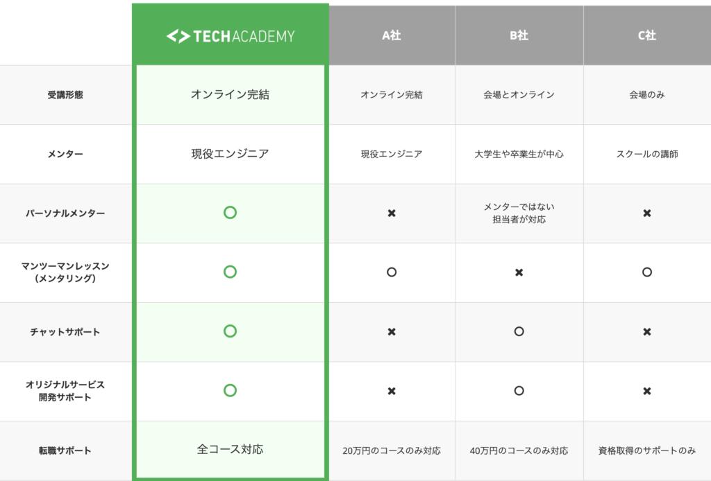 テックアカデミー(TechAcademy)の特徴